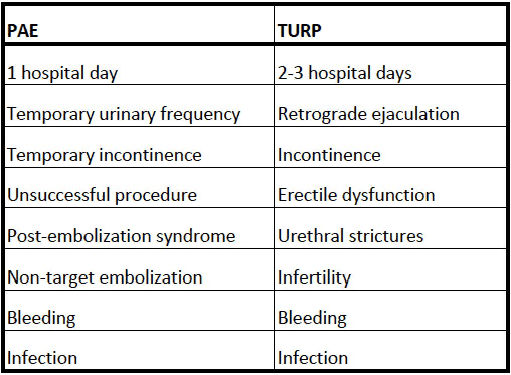 PAE vs TURP Risks